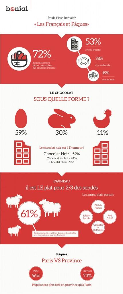 Pâques et les Français en chiffres