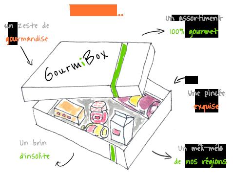 la Gourmibox - box culinaire